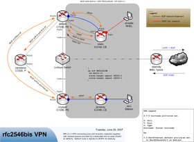 PCN Lab with MPLS VPN